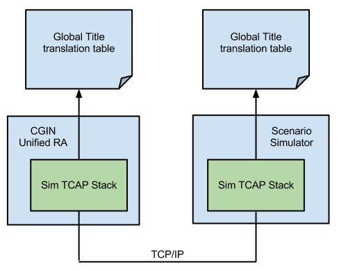 CGIN Overview and Concepts