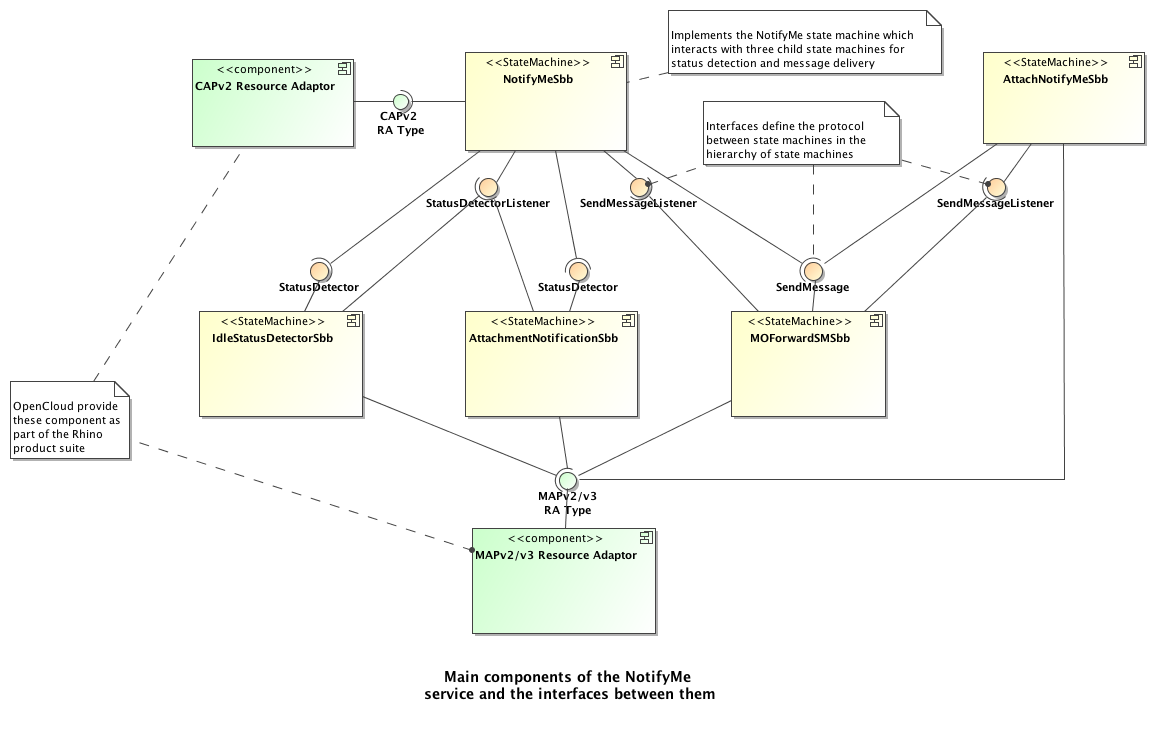 Fsm Tool User Guide Example Finite State Machine Diagram Notifymecomponents