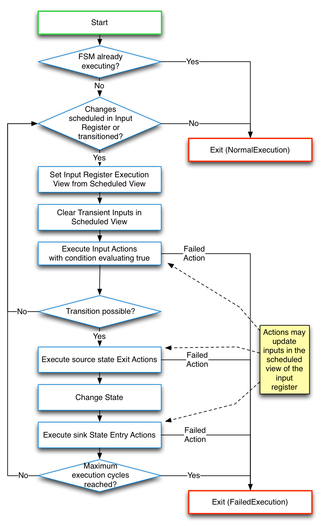 Fsm Tool User Guide Additionally Uml State Machine Diagram On Diagrams Execution Algorithm