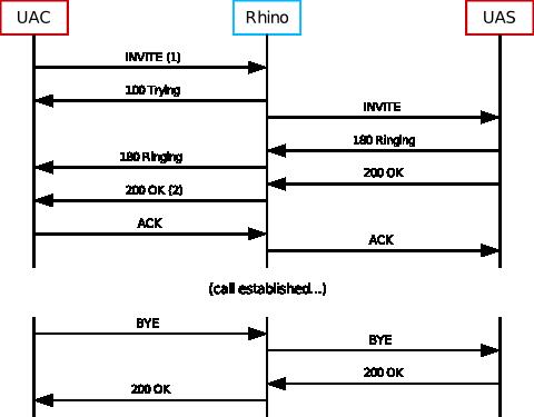 Rhino 2 5 0 :: Rhino Benchmarks :: SIP Benchmarks