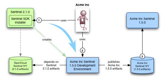 Sentinel Express 2 5 0 :: Sentinel Overview and Concepts :: The