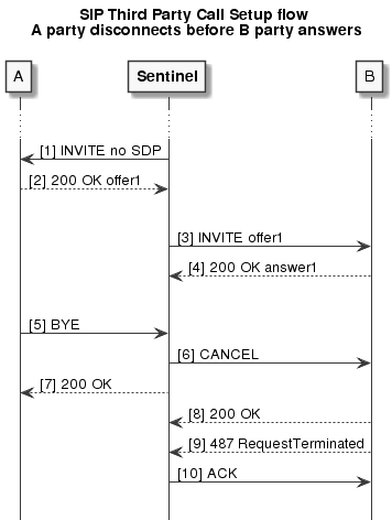 Sentinel Express 2 6 0 :: Sentinel Administration Guide :: SIP Third