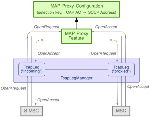 Sentinel IP Short Message Gateway Administration guide